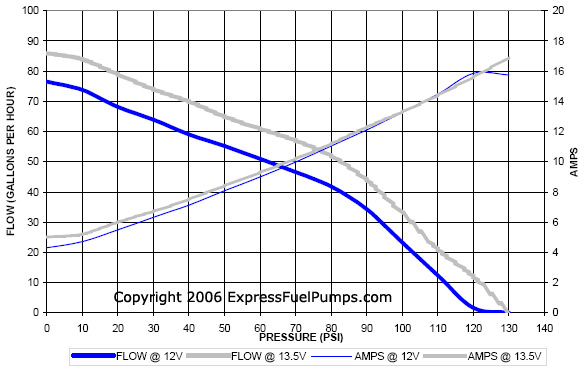 Walbro High Pressure 255LPH Flow Chart