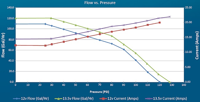 Walbro F90000267 Fuel Pump Flow LPH VS PSI Pressure Graph