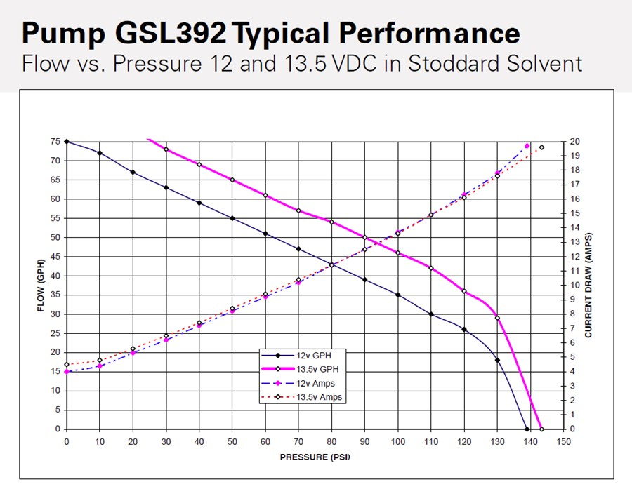 Walbro Fuel Pump Performance and Pressure Charts