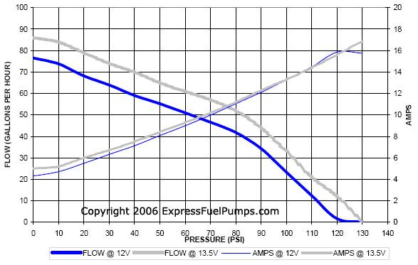 fuel pump pressure charts